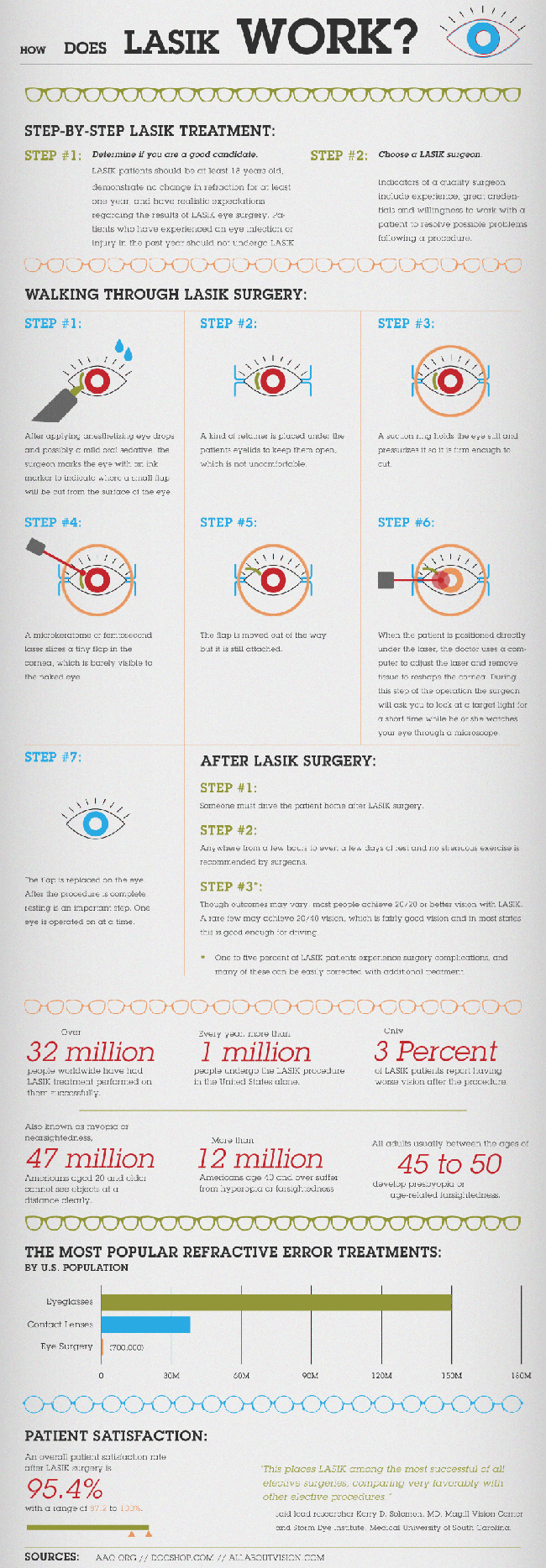 How Does LASIK Work?