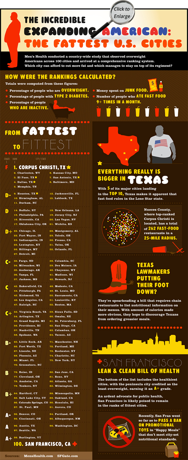 The Fattest Cities in America