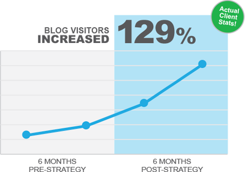 Blog visitors increased 129%