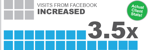 Visits from Facebook increased 3.5X