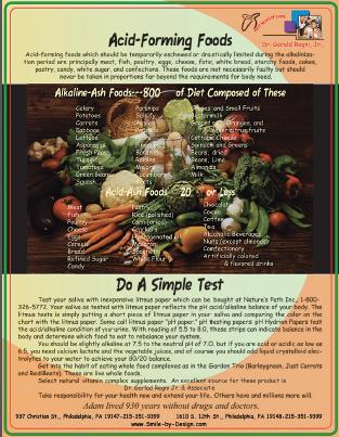 Acid-Forming Foods Report